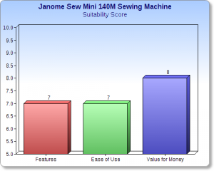 Janome Sew Mini 140M Sewing Machine chart