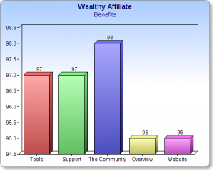 Wealthy Affi;iate benefit chart